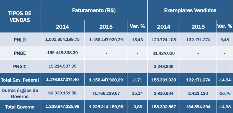 Fonte: Pesquisa Produção e Vendas do Setor Editorial Brasileiro