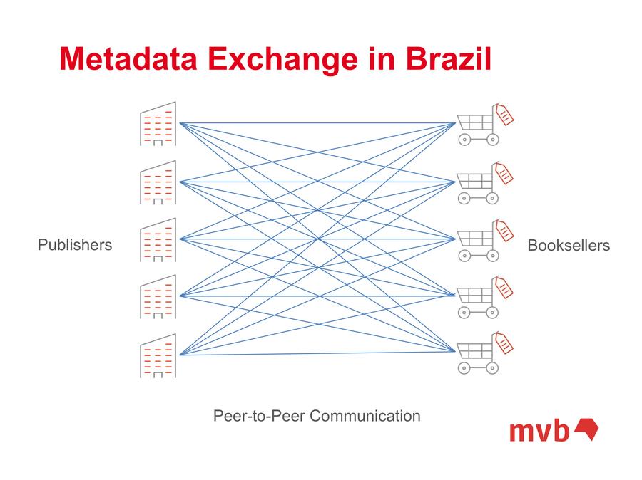 Slide nº 11 que mostra com organização germânica a falta de infraestrutura de metadados no Brasil