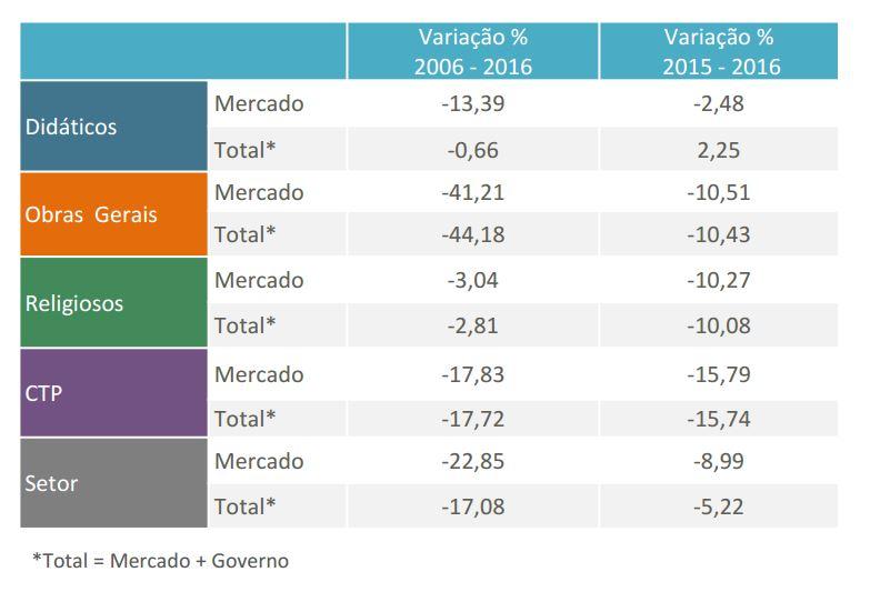 Variação percentual - Preços constantes (R$ milhões de 2016)