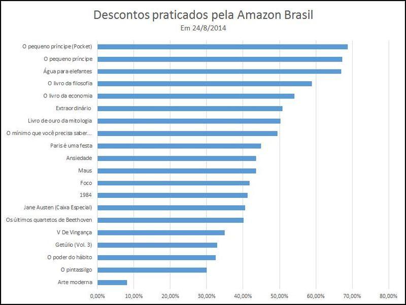 c733e2b34820eb Os descontos da Amazon são tão grandes assim?   PublishNews