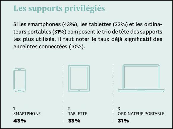 A nona edição do Baromètre sur les Usages du Livre Numérique traz dados sobres os aparelhos utilizados para se escutar audiolivros