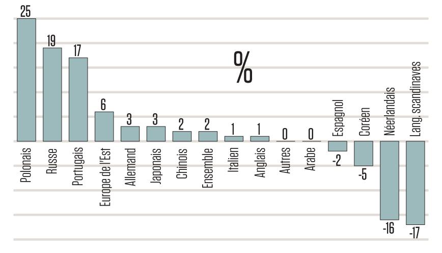 Gráfico comparativo da variação da publicação de traduções no mercado francês entre 2014 e 2018 | © Livres Hebdo, reprodução