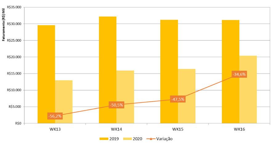 Evolução semana a semana das vendas de livros | fonte: Nielsen